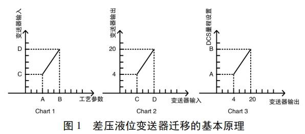 差壓液位變送器遷移的基本原理
