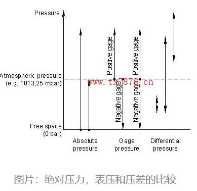 絕對壓力,表壓和壓差的比較