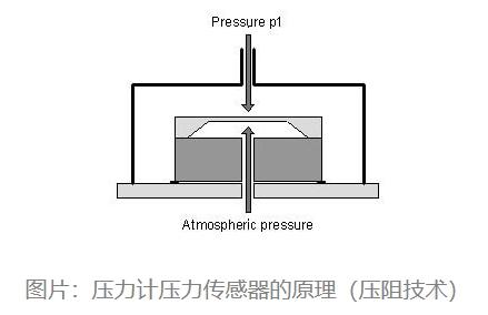壓力計壓力傳感器的原理(壓阻技術)