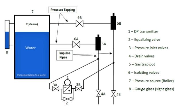 變送器通常安裝在低於壓力源(蒸汽鍋爐)的位置