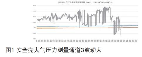 安全殼大氣壓力測量通道3波動大