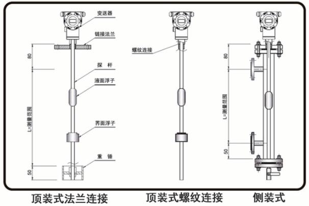 磁致伸縮液位計的安裝形式