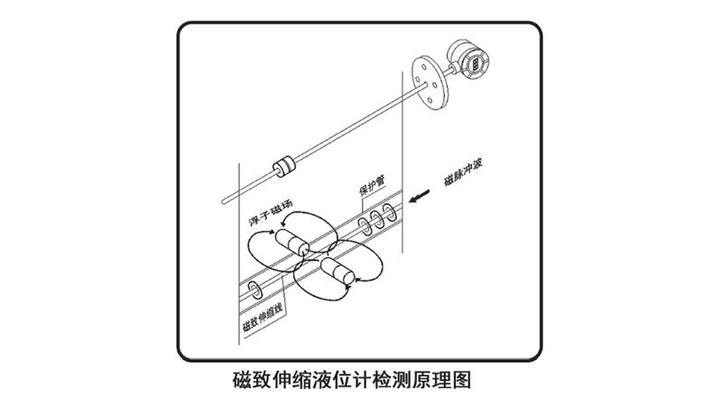 磁致伸縮液位計原理圖